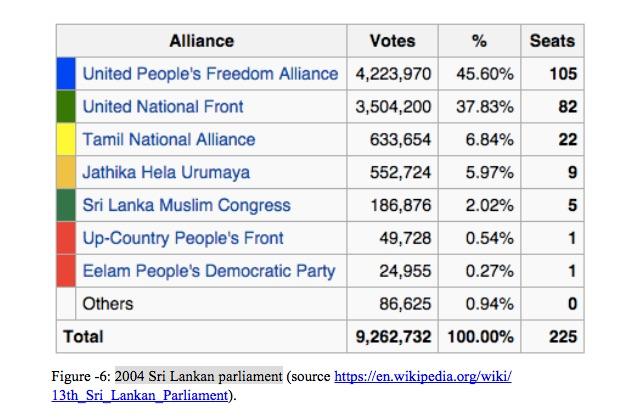 2004-Sri-Lankan-parliament