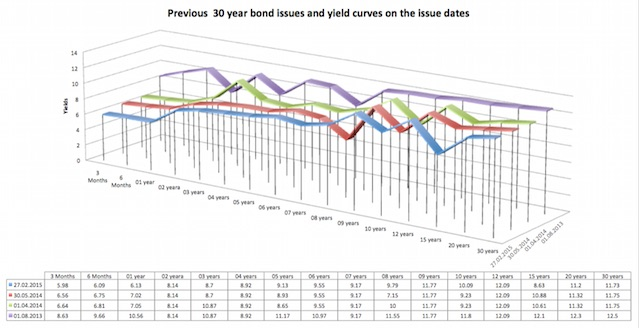 Previous 30 year bond issues and yield curves on the issue dates
