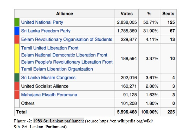1989 Sri Lankan parliament